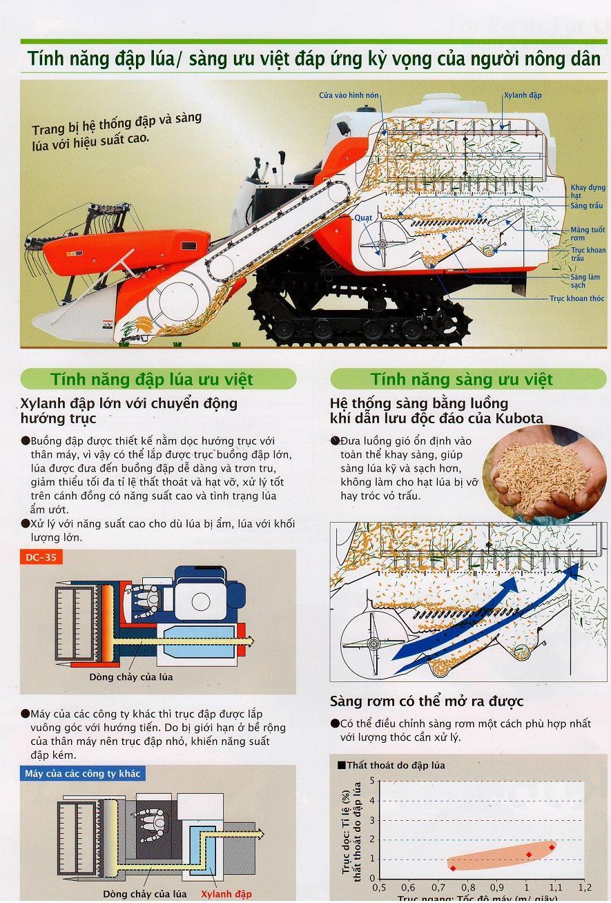 Máy gặt đập liên hợp Kubota DC-35 hinh anh 3